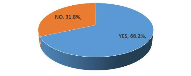 Pie chart showing 68.2% find an ACGME-accredited program with osteopathic recognition appealing.