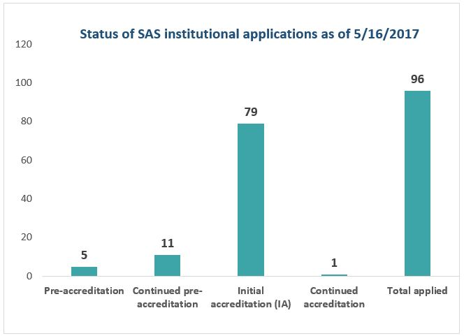 Status of SAS institutional applications as of 5/16/2017