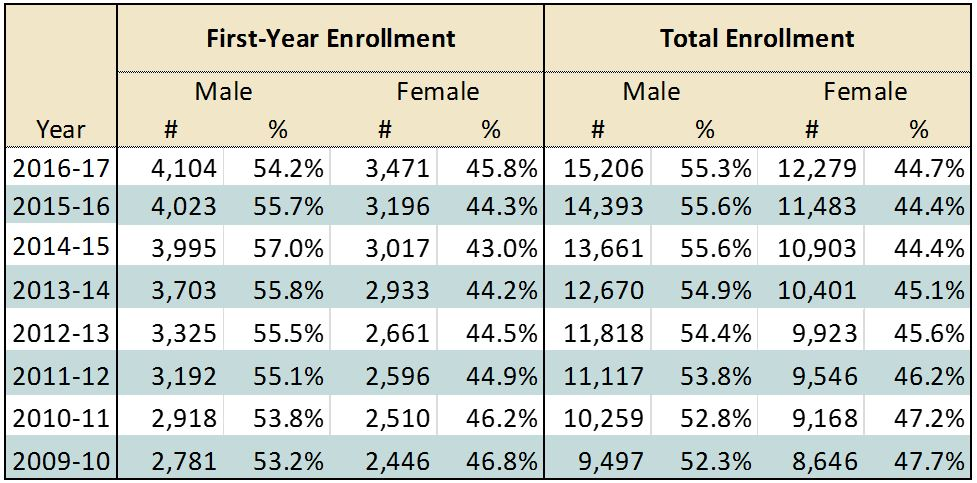 First Year and Total Enrollment by Gender