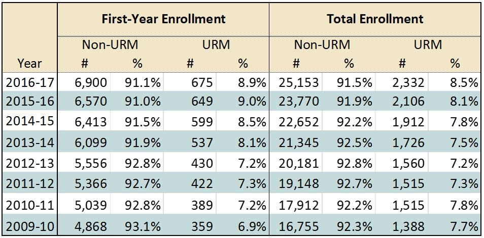 First Year and Total Year Enrollment - Race/Ethnicity