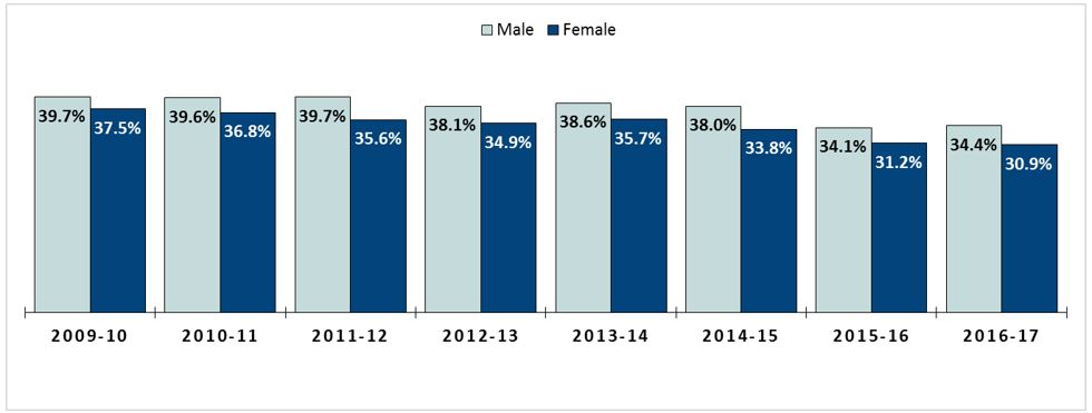 Percent of Applicants who Matriculated by Gender