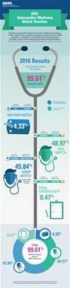 Osteopathic Medicine Match Timeline