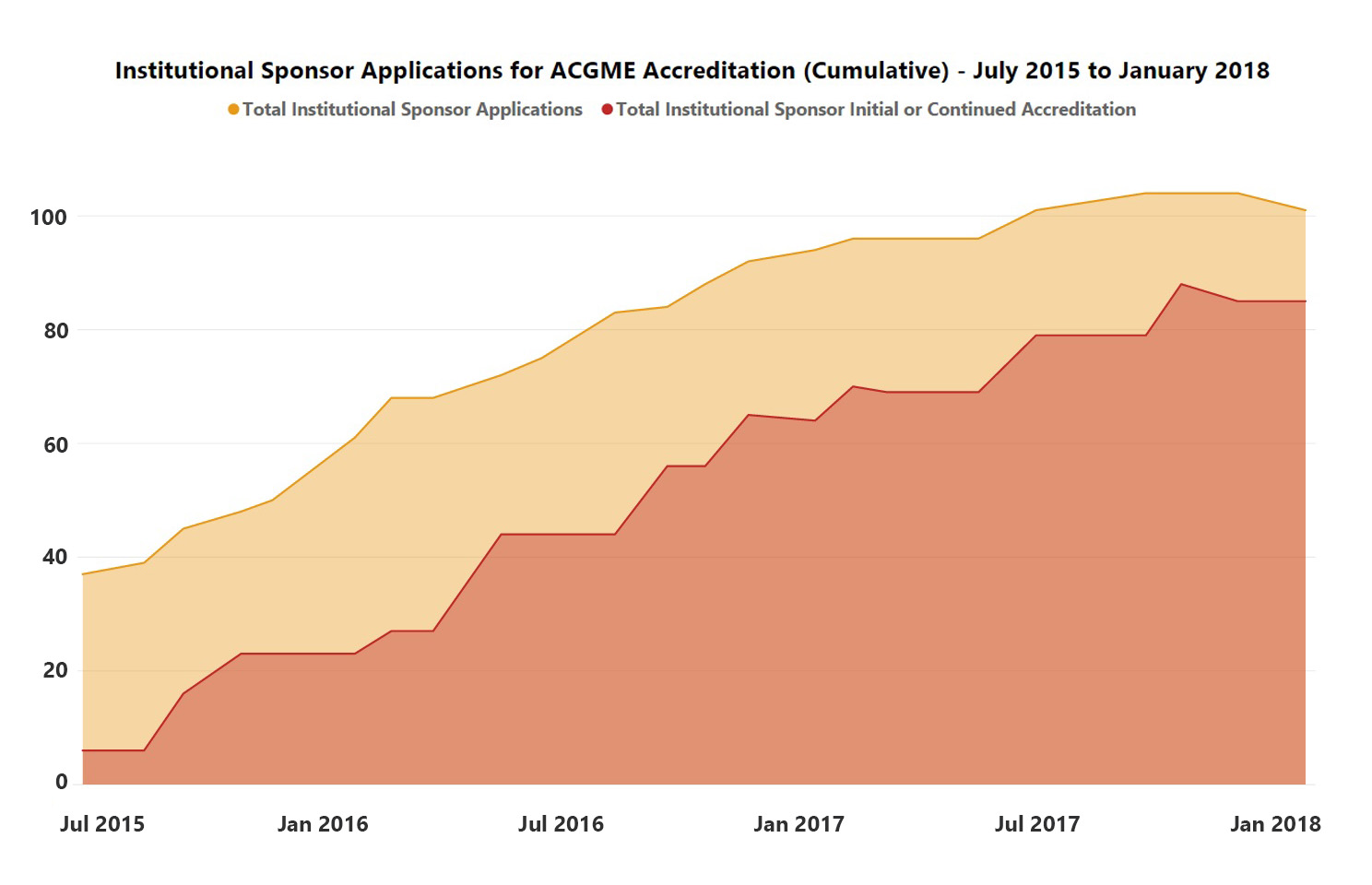 Institutional Sponsor Applications for ACGME Accreditation - July 2015 to January 2018