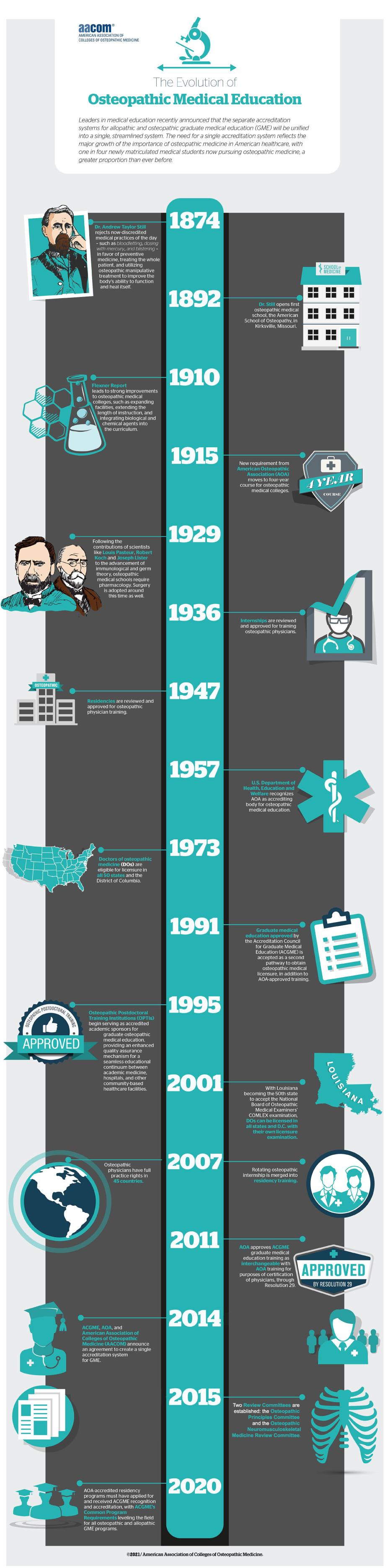 The Evolution of Osteopathic Medical Education