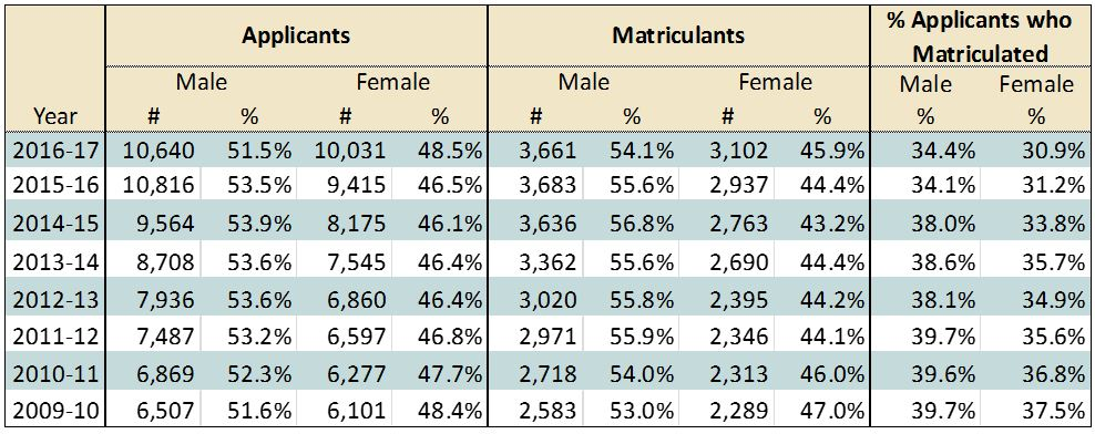 AACOMAS Applicants and Matriculants by Gender
