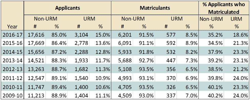 Applicants and Matriculants - Race and Ethnicity