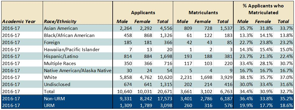2016-17 AACOMAS Applicants - Race/Ethnicity by Gender