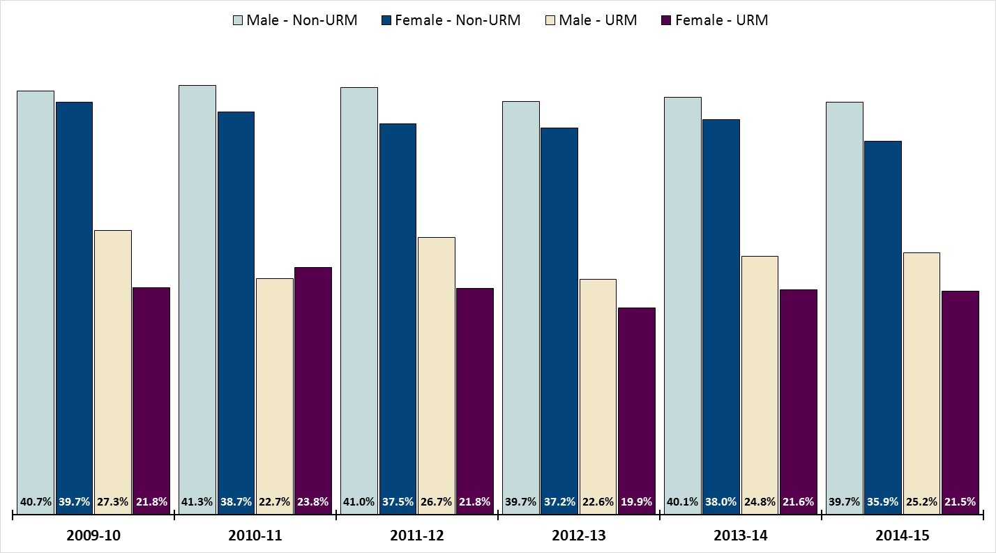 Percent AACOMAS Applicants who Matriculated by Race-Ethnicity and Gender