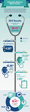 Osteopathic Medicine Match Timeline - 2015