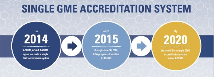 Single GME Accreditation System