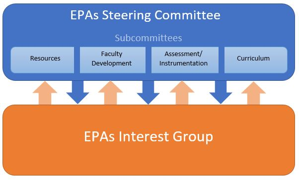 Chart showing relationship between EPAs committee, subcommittee and liaison group