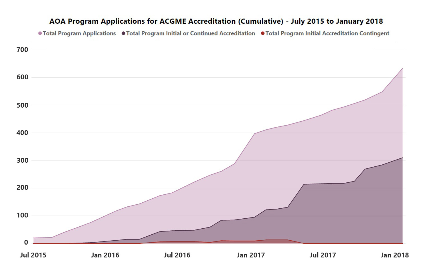 AOA Program Applications for ACGME Accreditation - July 2015 to January 2018