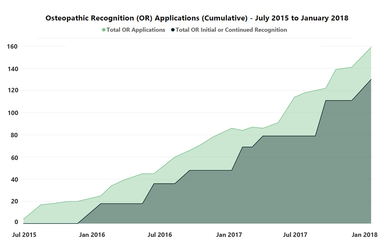 OR Applications - July 2015 to January 2018